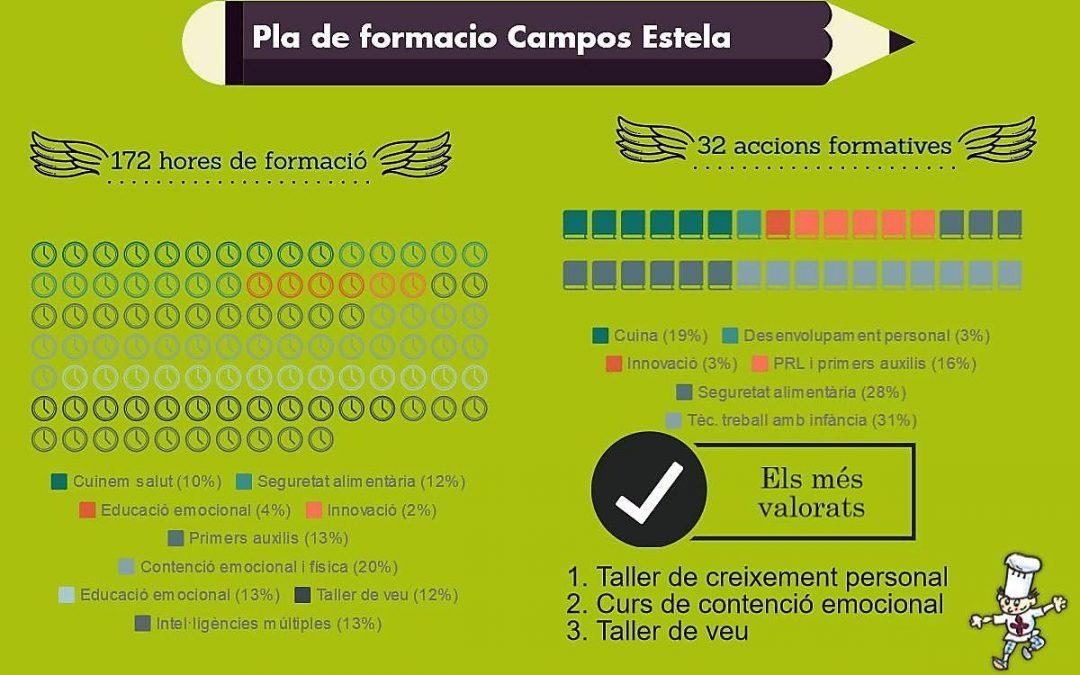 La formació, factor clau per a Campos Estela